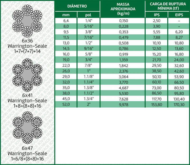 tabela cabo de aço classe 6x36 alma de fibra